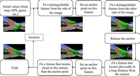 scanning workflow sensors free text orientation of airborne laser