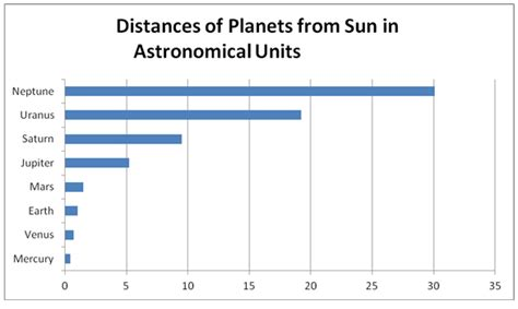how much distance is saturn from the sun what is an astronomical unit space earthsky
