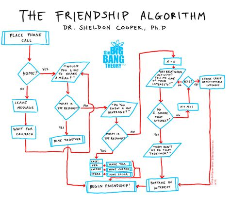 friendship algorithm flowchart the friendship algorithm java in code