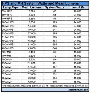 lumen le how to upgrade to led wall packs hid to led conversion