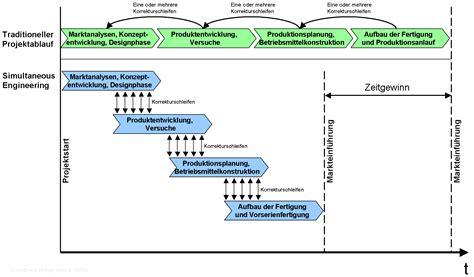 layout engineer wikipedia datei simultaneous engineering png wikipedia