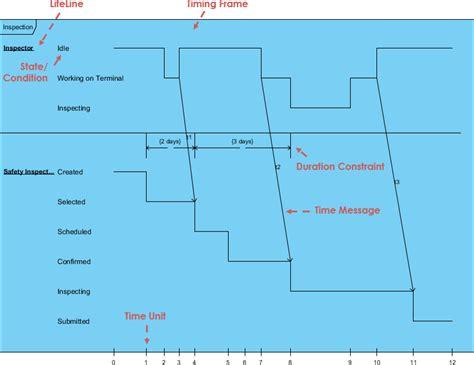 uml timing diagram uml timing diagram best free home design idea