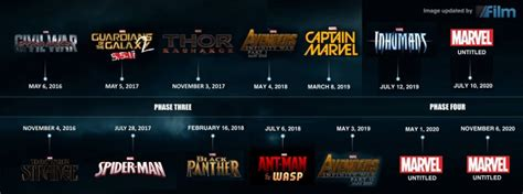 film marvel linea temporale marvel movie plans what films are in the works for 2020