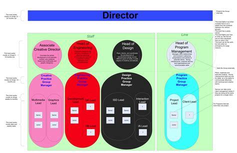 visio program structure diagram visio program structure diagram visio network templates