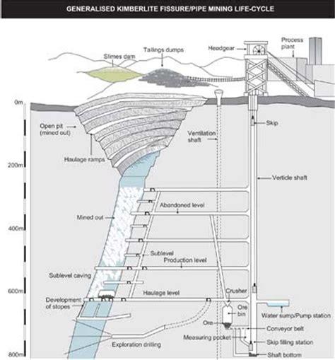 layout tambang terbuka pengenalan dasar tambang batubara apa yang kau pikirkan