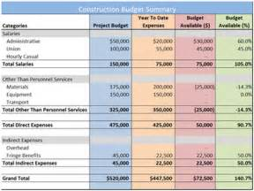 Residential Construction Budget Template House Construction Budget Planner Template Excel Excel