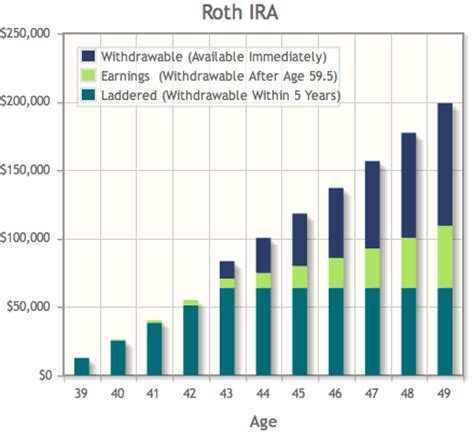 can i buy a house with my ira can you use a roth ira to buy a house 28 images retirement planning iras financial