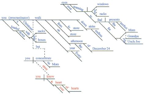 Diagram sentences with linking verbs choice image how to www diagramming sentences dependent clauses choice image how ccuart Image collections