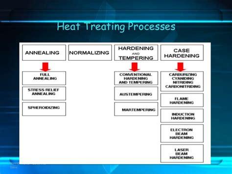 best heat treatment heat treatment the best one