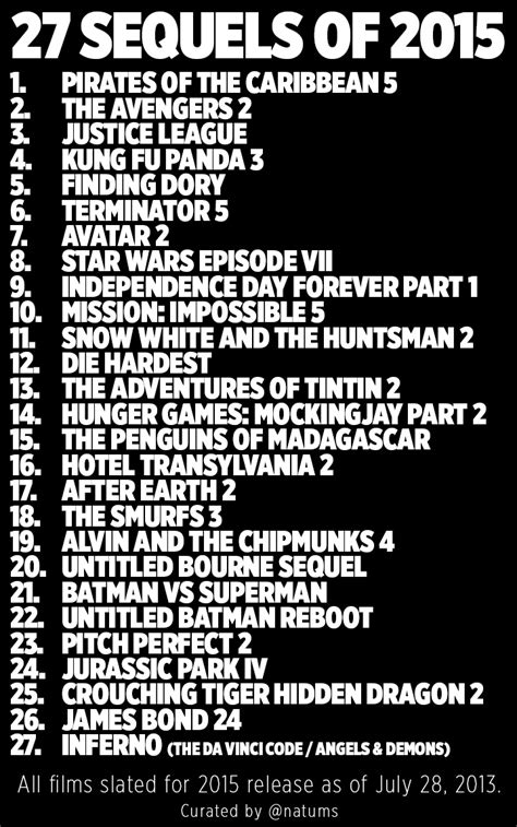 2015 biography movie list box office hollywood horror film 2015