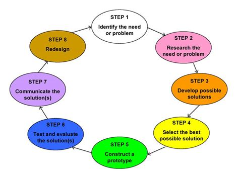 engineering design process steps search science