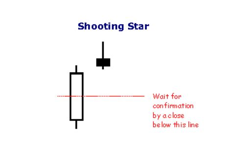 candlestick pattern percentages shooting star candlestick meaning forex trading