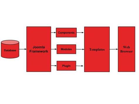 Joomla Architecture Joomla Database Template