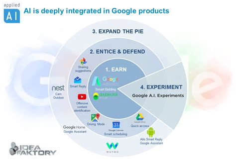 google images ai google is ai first 12 ai projects powering google products