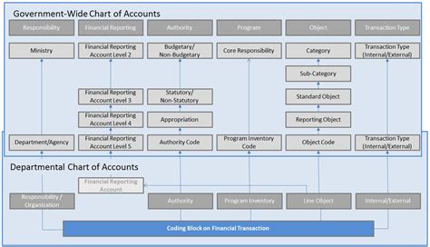 chart of accounts template canada directive on accounting standards gc 5000 recording