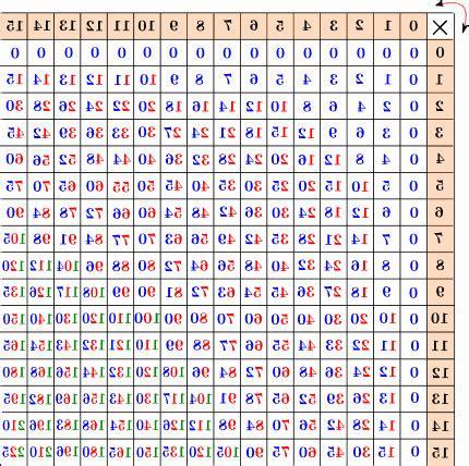 tavola pitagorica tavola pitagorica da stare e colorare hz11