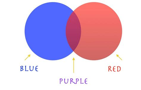 what makes purple color how to make purple with paint my web value