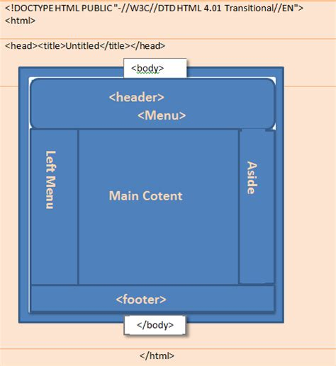 html layout or structure html layout basic tags with elements studybee net