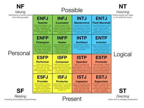 printable version of myers briggs true colors is a simplified version of the myers briggs