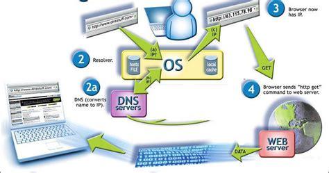 bagaimana dns domain  system bekerja lengkap