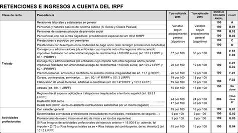 certificado retenciones profesionales 2015 pdf entregar profesionales retenciones e ingresos a cuenta del irpf en el ejercicio