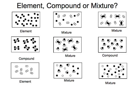Elements Compounds And Mixtures Worksheet by Adv Science