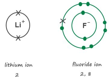 fluorine dot diagram uncategorized chemlegin page 5