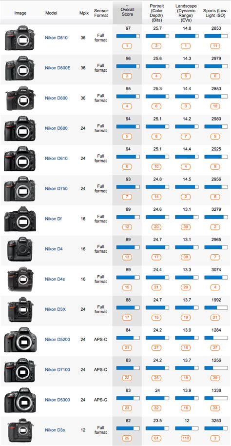 the best nikon cameras and lenses according to senscore and lenscore nikon rumors