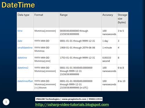 html pattern datetime sql server net and c video tutorial part 25 datetime
