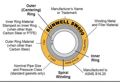 Spiral Wound Gasket 4 150 Winding Ss316 Inner C S Outer C W Gf Ches 2 standard spiral wound gaskets spiral wound gasket manufacturers spiral wound gasket suppliers