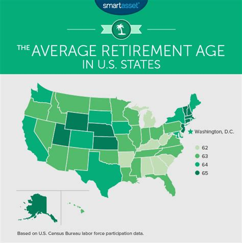 best states to work in new study shows alabamians retire younger than most