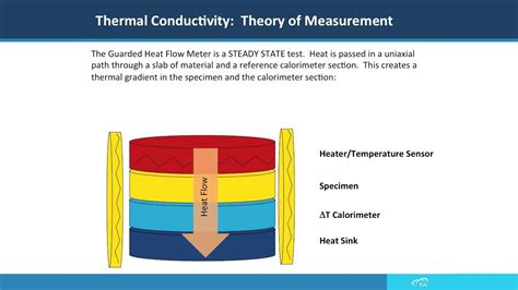 define thermal resistance thermal conductivity gallery