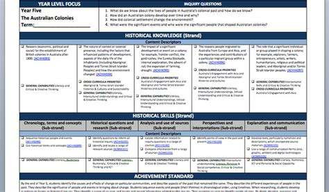 lesson plan template national curriculum 97 best images about australia country study on pinterest