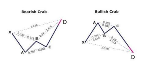 crab pattern trading harmonic forex patterns bat butterfly crab gartley