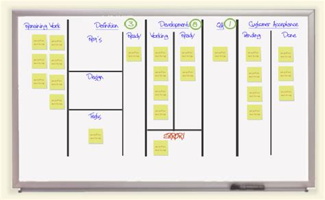 design kanban meaning less than dot blog applying kanban to it processes