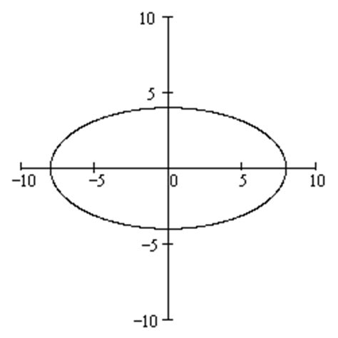conic sections ellipse how to graph conic sections 28 images conic sections