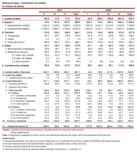 pagos a cuenta is 2016 la contabilidad nacional y la balanza de pagos gestiopolis