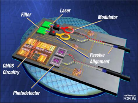 optical integrated circuits a personal perspective course detail creol the college of optics photonics at the of central florida