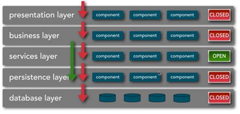 software layer design pattern software architecture archives o reilly radar
