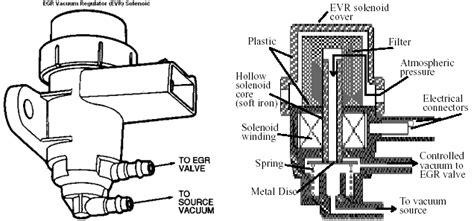 ford escape egr vacuum solenoid valve wiring diagrams