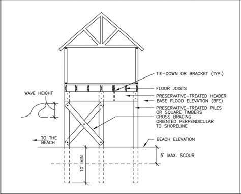 foundation layout guide structural design of foundations for the home inspector