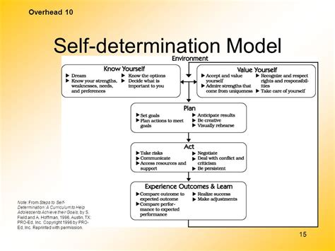 Shelf Determination by Self Determination What S In It For Me Ppt