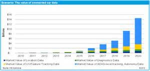 Connected Cars Market Growth Report Big Data Will Represent Billions In Automotive