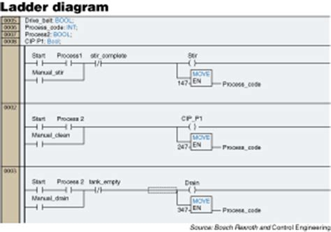ladder diagram language plc programming language learn automation electrical and
