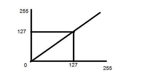 tutorialspoint dip gray level transformation
