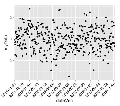 ggplot theme tick marks r specification of first and last tick marks with