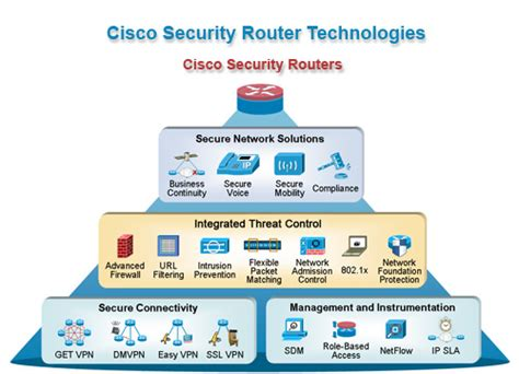Cisco Network Security 301 moved permanently