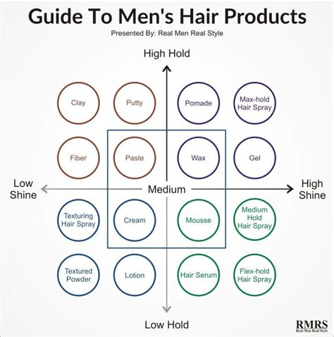 Mens Hair Styling Products Explained Your Guide | hair products for men explained styling options for your
