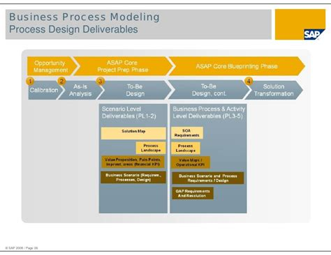 commercial print model requirements overview of asap methodology for implementation and asap