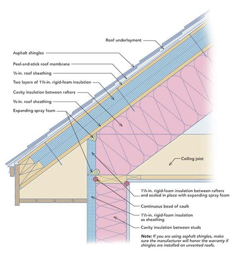 spray finish on site fine homebuilding insulated roof home design ideas and pictures